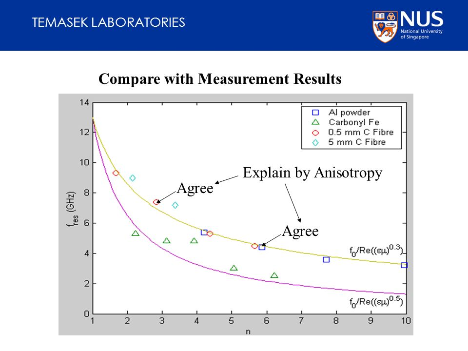 TEMASEK LABORATORIES Compare with Measurement Results Agree Explain by Anisotropy