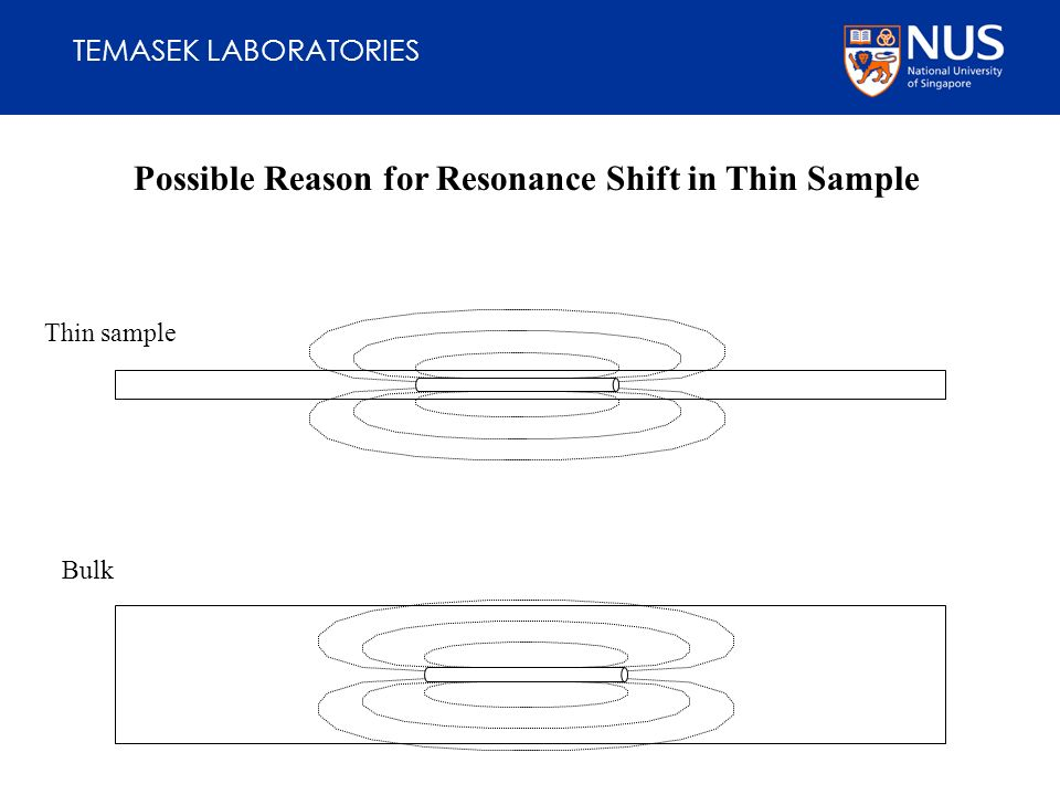 TEMASEK LABORATORIES Bulk Thin sample Possible Reason for Resonance Shift in Thin Sample