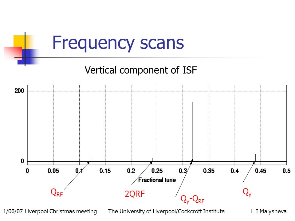 1/06/07 Liverpool Christmas meeting The University of Liverpool/Cockcroft Institute L I Malysheva Frequency scans Vertical component of ISF Q RF QyQy Q y -Q RF 2QRF