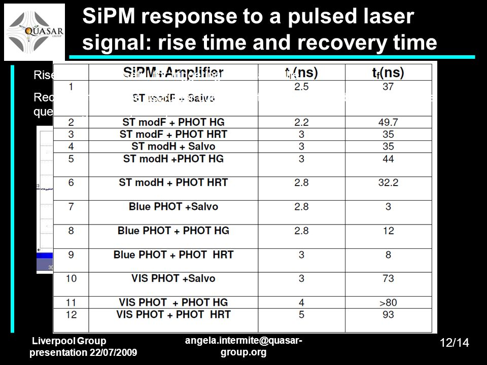 Liverpool Group presentation 22/07/2009 angela.intermite@quasar- group.org SiPM response to a pulsed laser signal: rise time and recovery time Rise ti