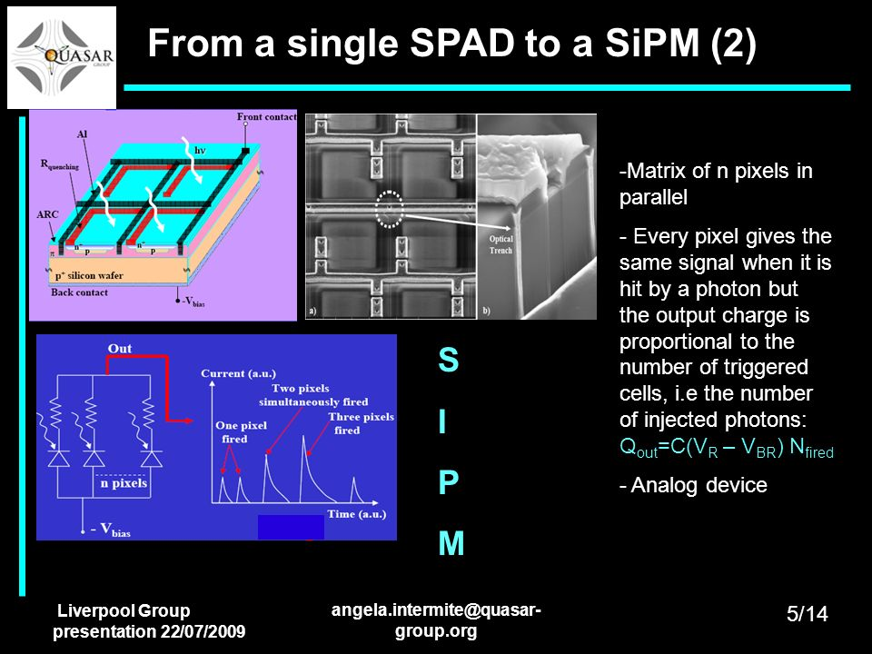 Liverpool Group presentation 22/07/2009 angela.intermite@quasar- group.org From a single SPAD to a SiPM (2) -Matrix of n pixels in parallel - Every pi