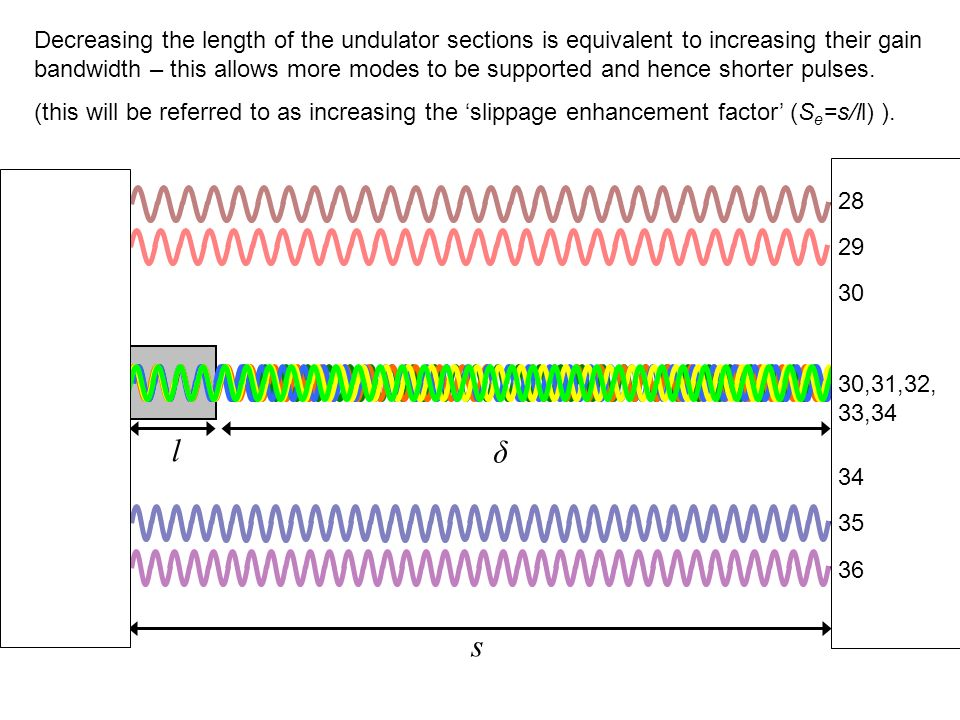 l δ s 30 28 29 34 35 36 30,31,32, 33,34 Decreasing the length of the undulator sections is equivalent to increasing their gain bandwidth – this allows