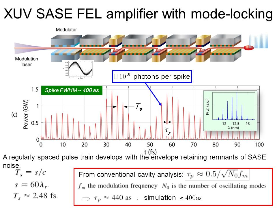 Spike FWHM ~ 400 as TsTs XUV SASE FEL amplifier with mode-locking From conventional cavity analysis: A regularly spaced pulse train develops with the