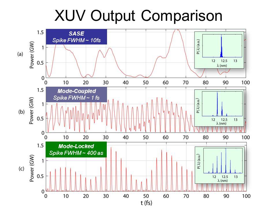 XUV Output Comparison SASE Spike FWHM ~ 10fs Mode-Coupled Spike FWHM ~ 1 fs Mode-Locked Spike FWHM ~ 400 as