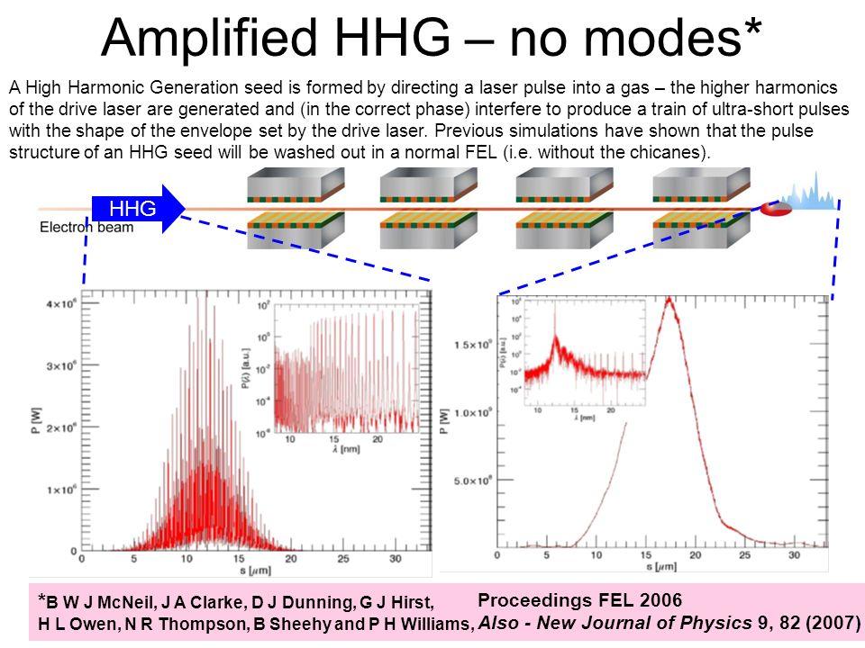 Amplified HHG – no modes* HHG Proceedings FEL 2006 Also - New Journal of Physics 9, 82 (2007) * B W J McNeil, J A Clarke, D J Dunning, G J Hirst, H L