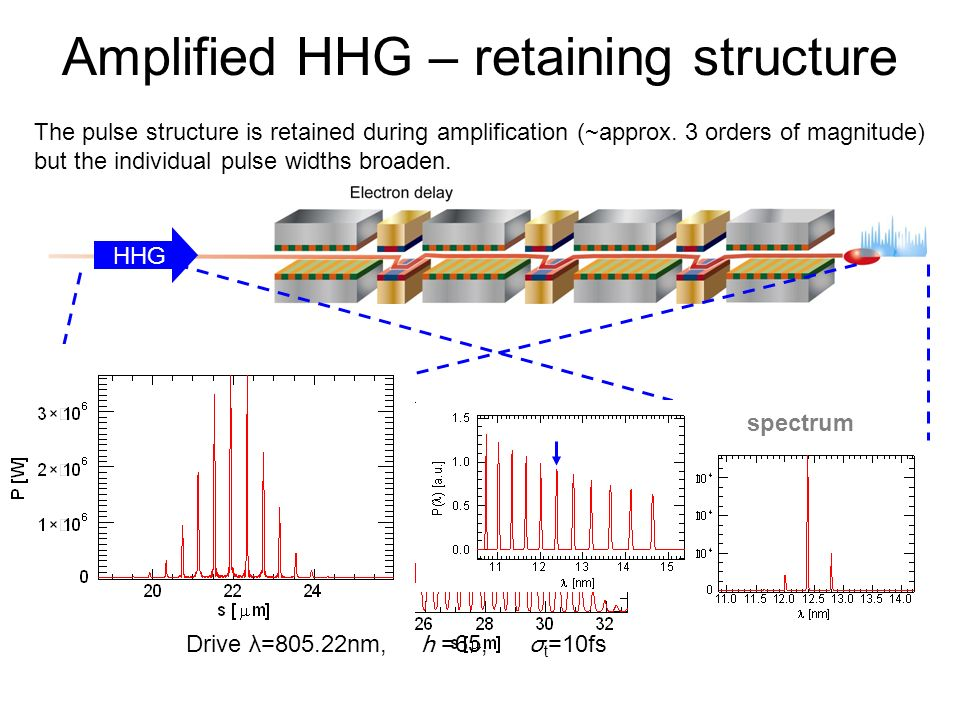 Amplified HHG – retaining structure HHG spectrum Drive λ=805.22nm, h =65, σ t =10fs The pulse structure is retained during amplification (~approx. 3 o