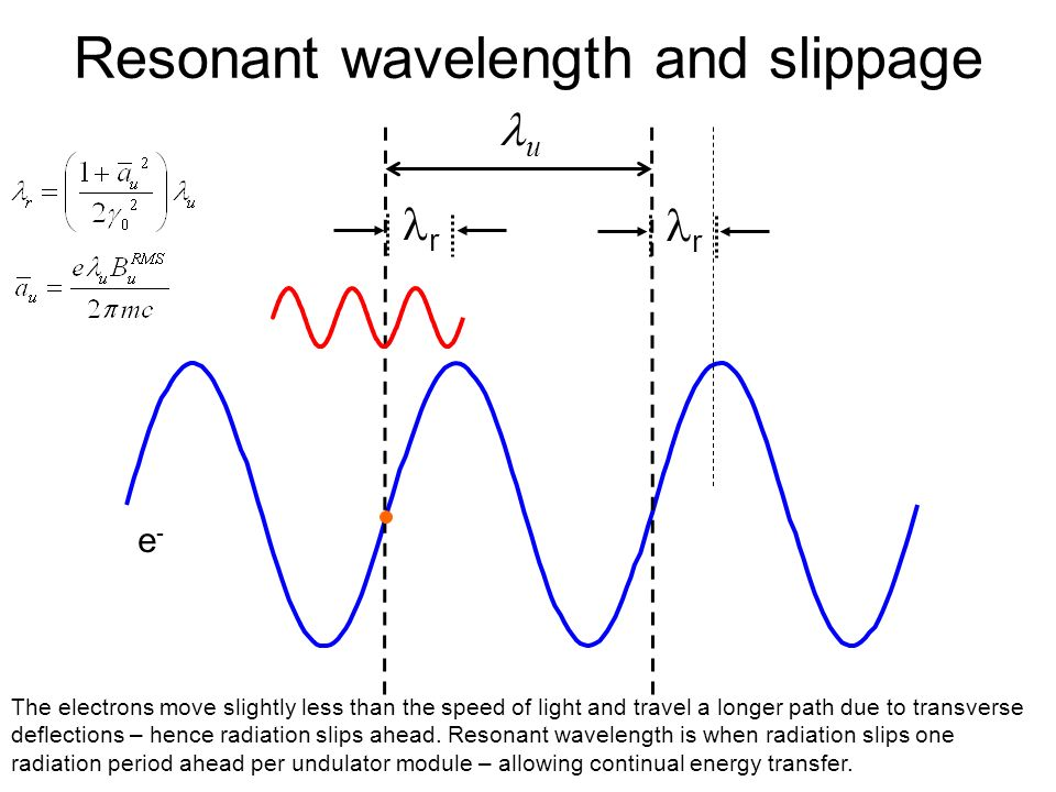 r e-e- u Resonant wavelength and slippage r The electrons move slightly less than the speed of light and travel a longer path due to transverse deflec