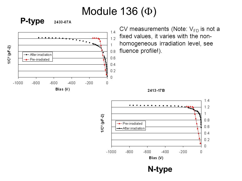 Module 136 ( ) CV measurements (Note: V FD is not a fixed values, it varies with the non- homogeneous irradiation level, see fluence profile!).