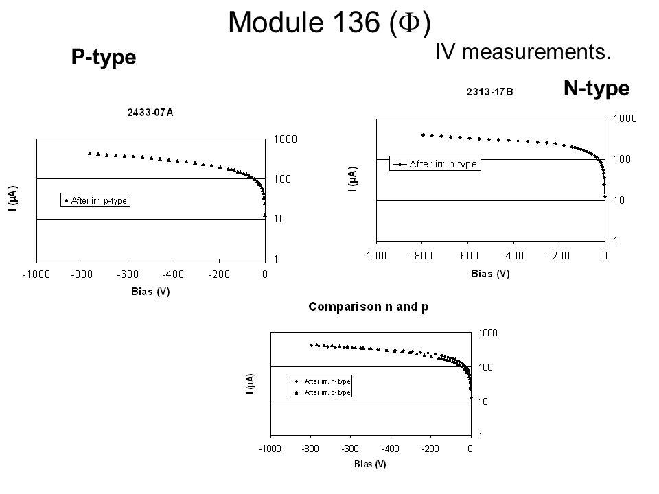 Module 136 ( ) IV measurements. P-type N-type