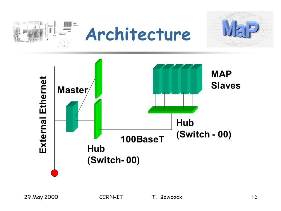 29 May 2000CERN-IT T. Bowcock12 Architecture Master External Ethernet MAP Slaves Hub (Switch- 00) Hub (Switch - 00) 100BaseT