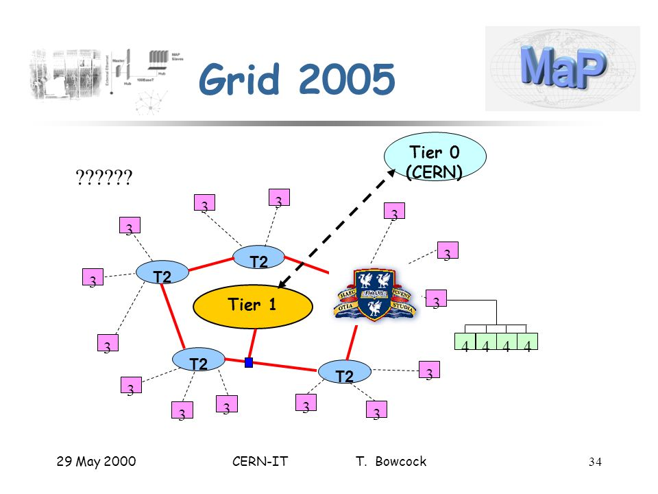 29 May 2000CERN-IT T. Bowcock34 Grid 2005 Tier 1 T2 3 3 3 3 3 3 3 3 3 3 3 3 Tier 0 (CERN) 4444 3 3 ?????? T2