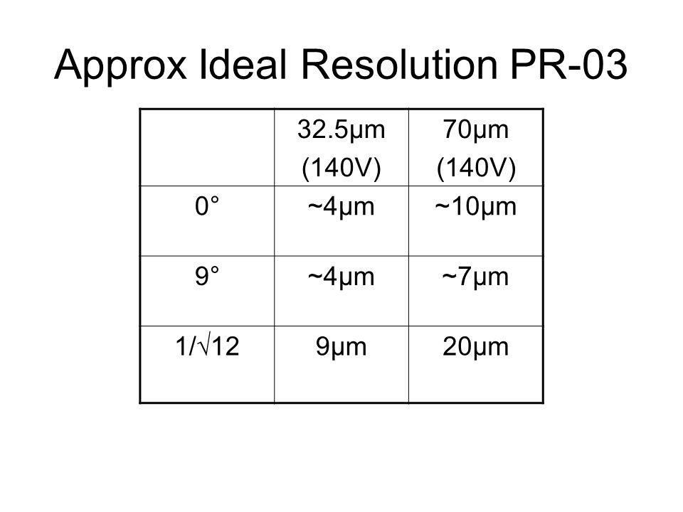 Approx Ideal Resolution PR-03 32.5μm (140V) 70μm (140V) 0°0°~4μm~4μm~10μm 9°9°~4μm~4μm~7μm~7μm 1/ 12 9μm9μm20μm