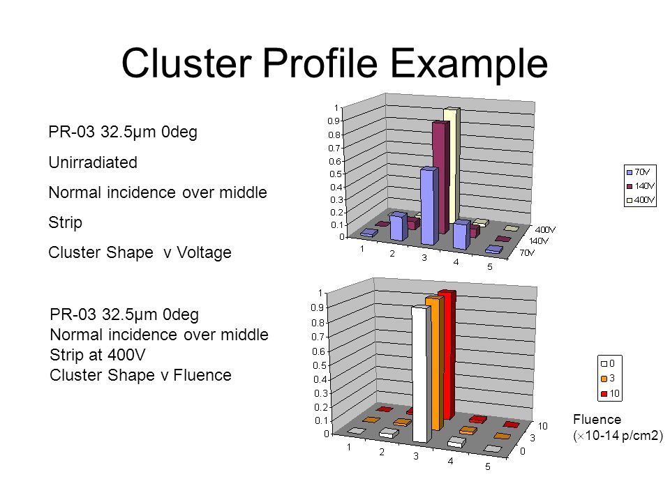 Cluster Profile Example PR-03 32.5μm 0deg Unirradiated Normal incidence over middle Strip Cluster Shape v Voltage Fluence ( 10-14 p/cm2) PR-03 32.5μm