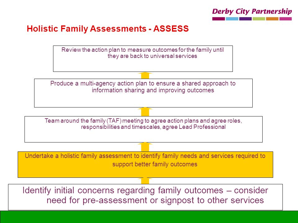 Identify initial concerns regarding family outcomes – consider need for pre-assessment or signpost to other services Holistic Family Assessments - ASS
