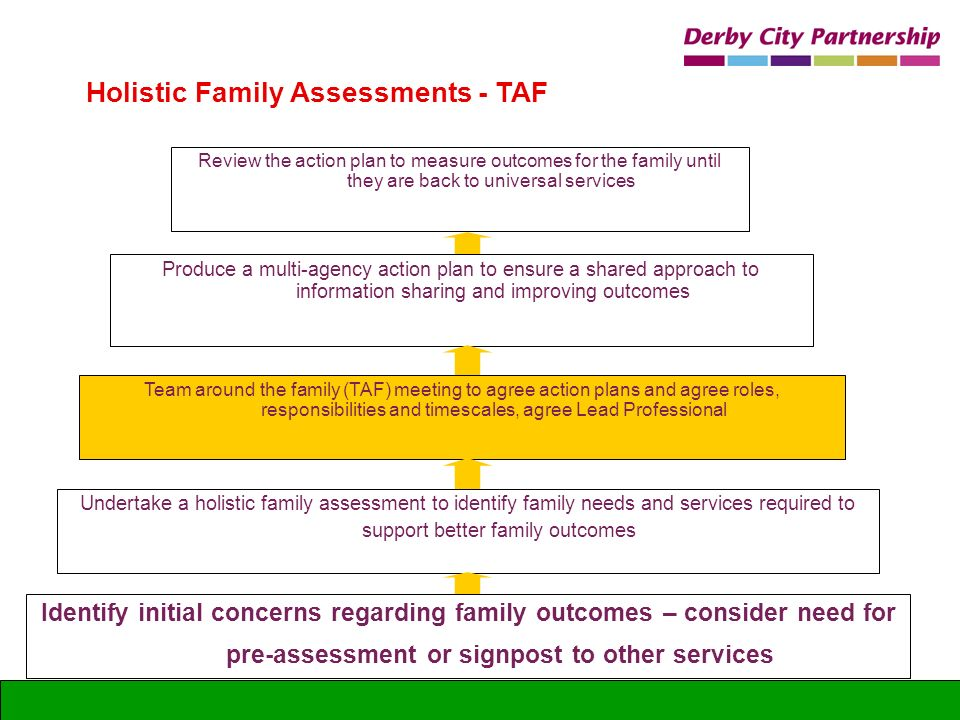 Identify initial concerns regarding family outcomes – consider need for pre-assessment or signpost to other services Holistic Family Assessments - TAF