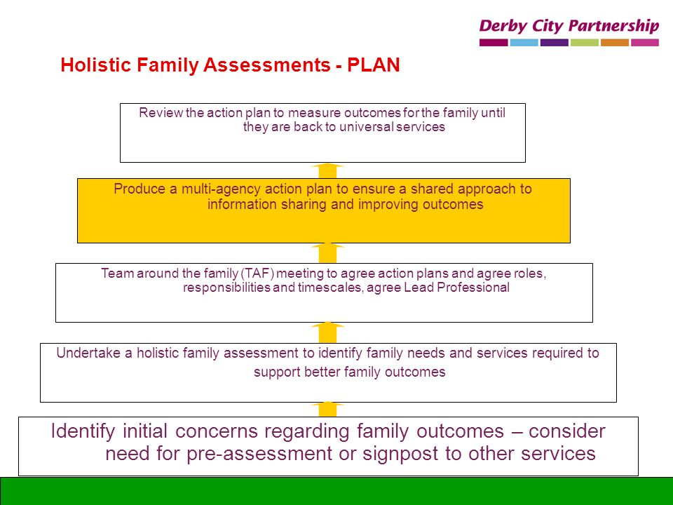 Identify initial concerns regarding family outcomes – consider need for pre-assessment or signpost to other services Holistic Family Assessments - PLA