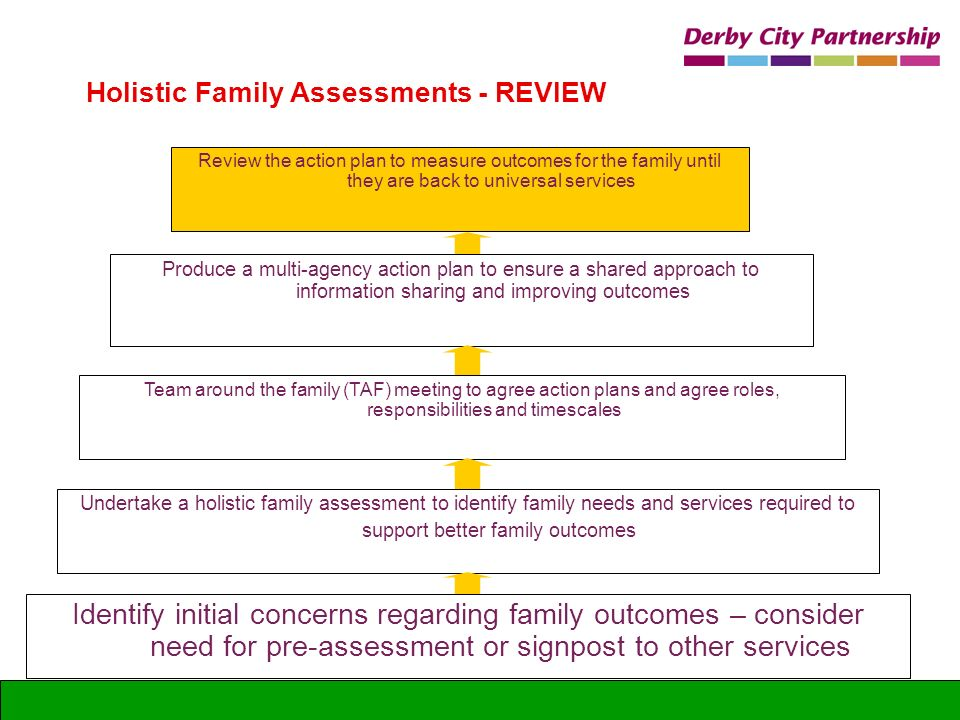 Identify initial concerns regarding family outcomes – consider need for pre-assessment or signpost to other services Holistic Family Assessments - REV