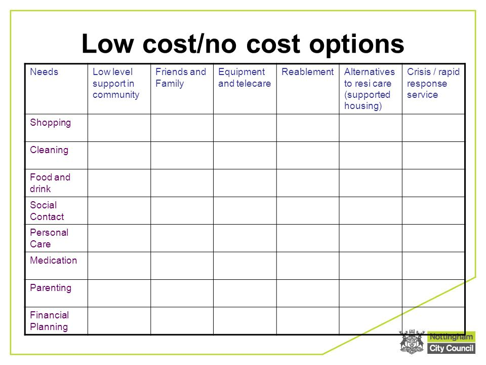Low cost/no cost options NeedsLow level support in community Friends and Family Equipment and telecare ReablementAlternatives to resi care (supported housing) Crisis / rapid response service Shopping Cleaning Food and drink Social Contact Personal Care Medication Parenting Financial Planning