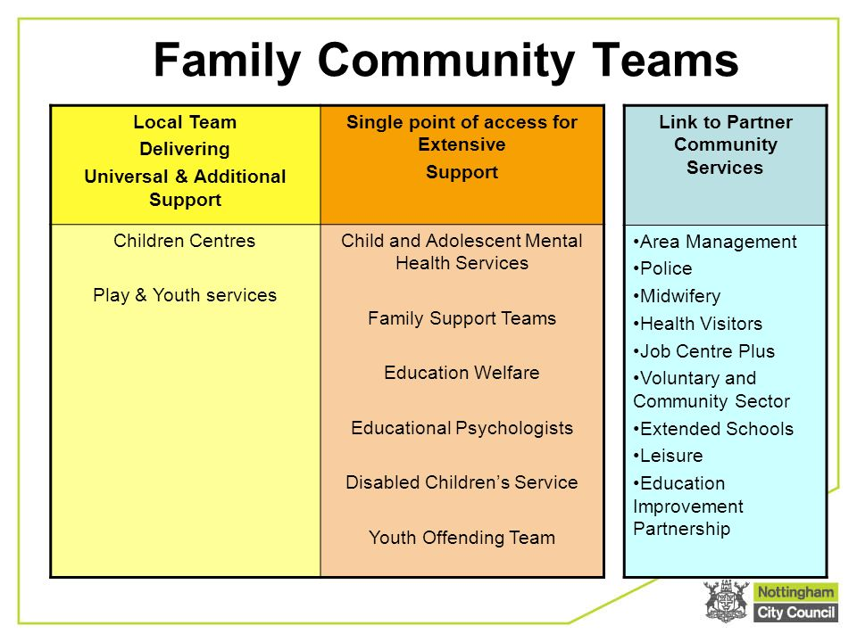 Family Community Teams Local Team Delivering Universal & Additional Support Single point of access for Extensive Support Children Centres Play & Youth services Child and Adolescent Mental Health Services Family Support Teams Education Welfare Educational Psychologists Disabled Childrens Service Youth Offending Team Link to Partner Community Services Area Management Police Midwifery Health Visitors Job Centre Plus Voluntary and Community Sector Extended Schools Leisure Education Improvement Partnership