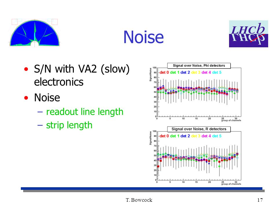 T. Bowcock17 Noise S/N with VA2 (slow) electronics Noise –readout line length –strip length