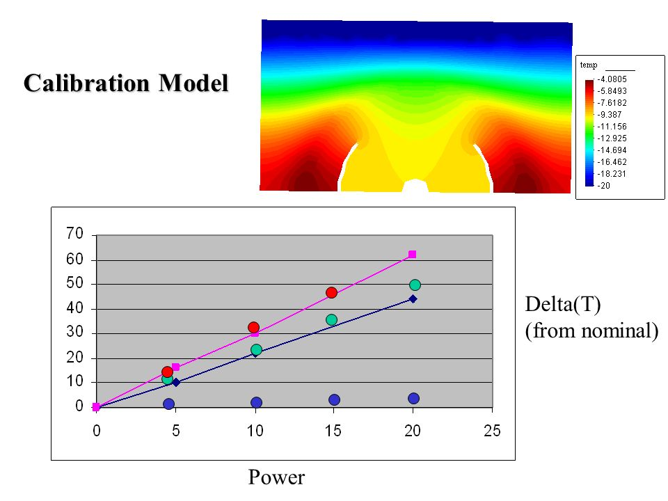 Power Delta(T) (from nominal) Calibration Model