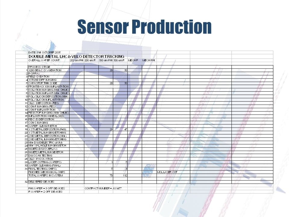 Sensor Production