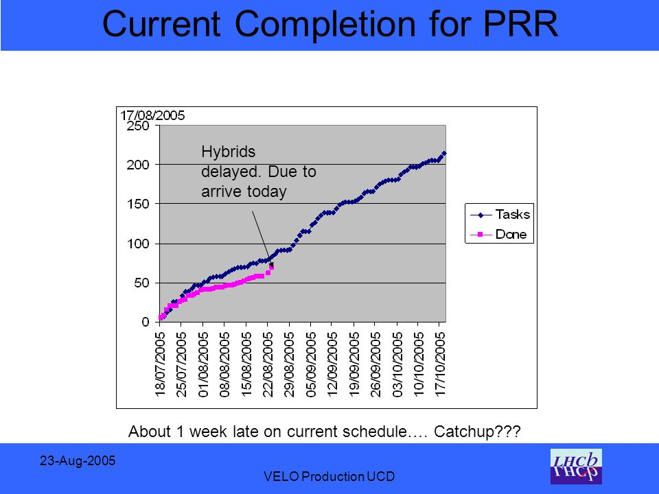 23-Aug-2005 VELO Production UCD Current Completion for PRR About 1 week late on current schedule….