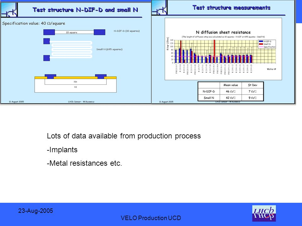 23-Aug-2005 VELO Production UCD Lots of data available from production process -Implants -Metal resistances etc.