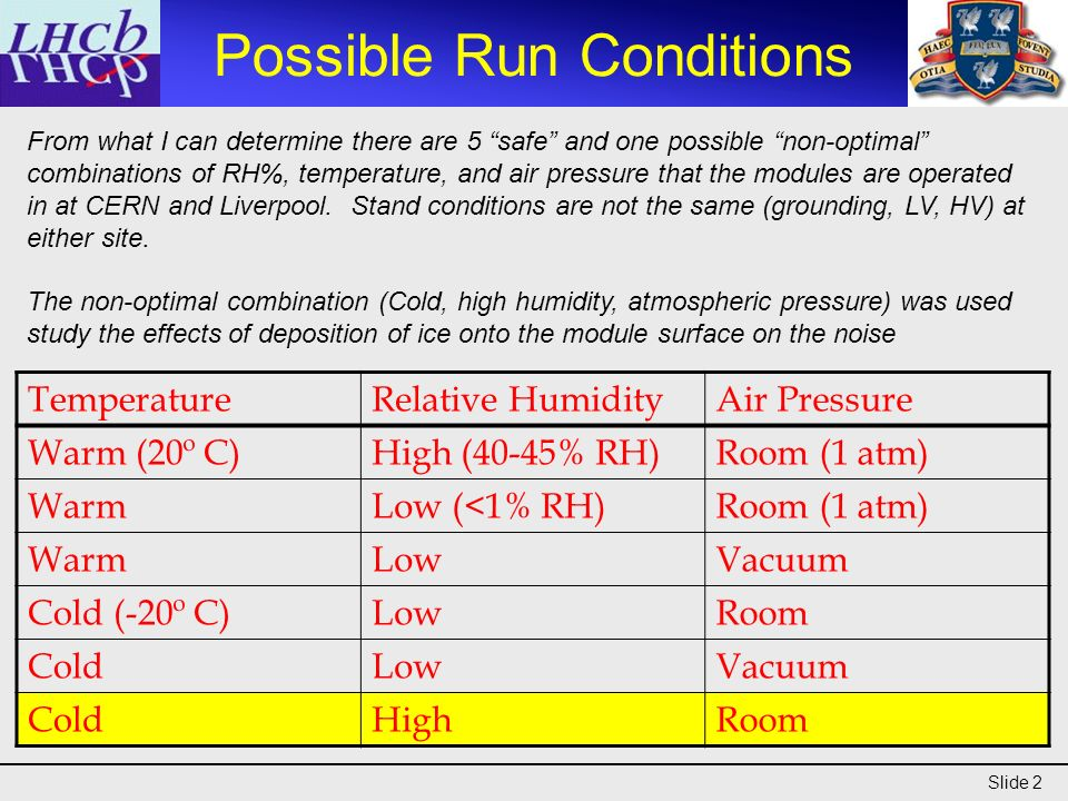 Slide 2 Possible Run Conditions TemperatureRelative HumidityAir Pressure Warm (20º C)High (40-45% RH)Room (1 atm) WarmLow (<1% RH)Room (1 atm) WarmLowVacuum Cold (-20º C)LowRoom ColdLowVacuum ColdHighRoom From what I can determine there are 5 safe and one possible non-optimal combinations of RH%, temperature, and air pressure that the modules are operated in at CERN and Liverpool.