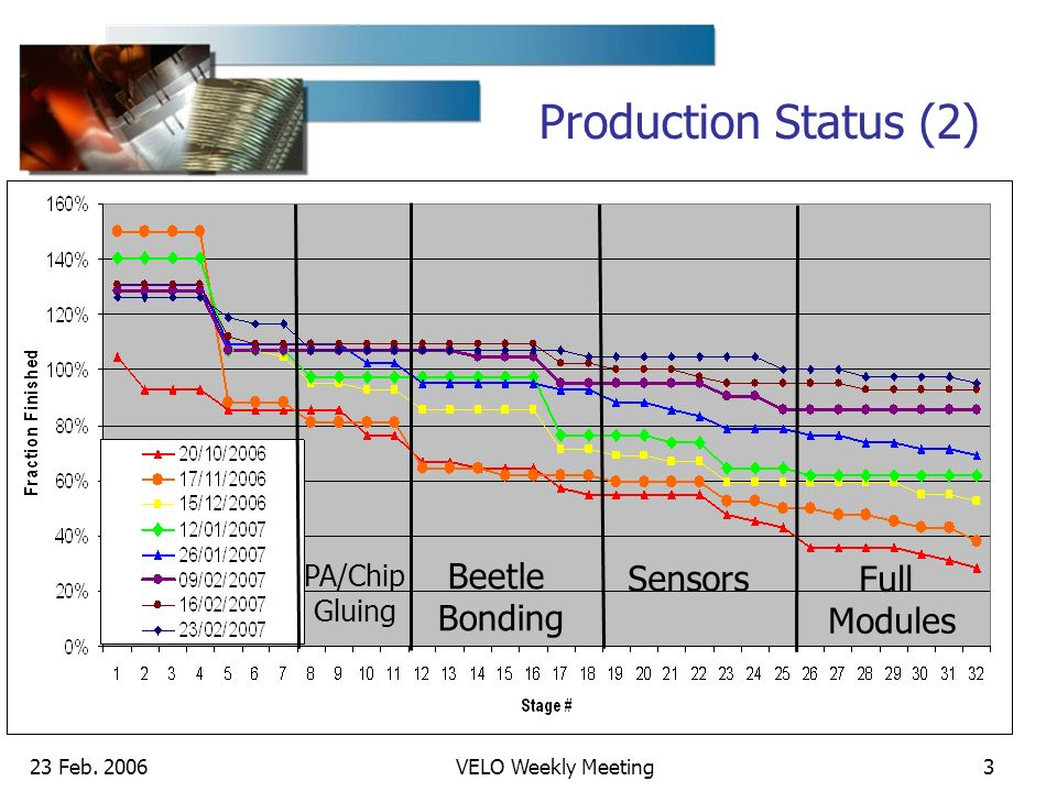 23 Feb. 2006VELO Weekly Meeting3 Production Status (2) PA/Chip Gluing Beetle Bonding Sensors Full Modules
