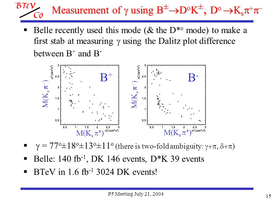 P5 Meeting July 21, 2004 15 Measurement of using B ± D o K ±, D o K s Measurement of using B ± D o K ±, D o K s Belle recently used this mode (& the D* o mode) to make a first stab at measuring using the Dalitz plot difference between B + and B - = 77 o ±18 o ±13 o ±11 o (there is two-fold ambiguity: ) Belle: 140 fb -1, DK 146 events, D*K 39 events BTeV in 1.6 fb -1 3024 DK events.