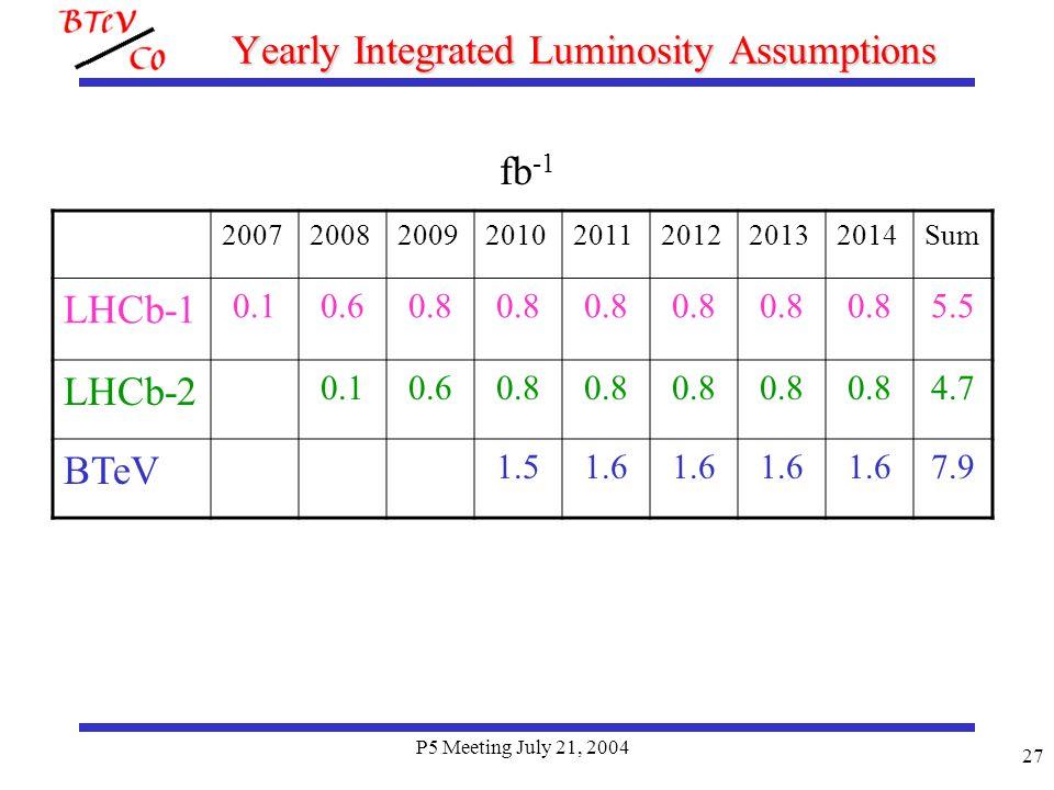 P5 Meeting July 21, 2004 27 Yearly Integrated Luminosity Assumptions fb -1 20072008200920102011201220132014Sum LHCb-1 0.10.60.8 5.5 LHCb-2 0.10.60.8 4.7 BTeV 1.51.6 7.9