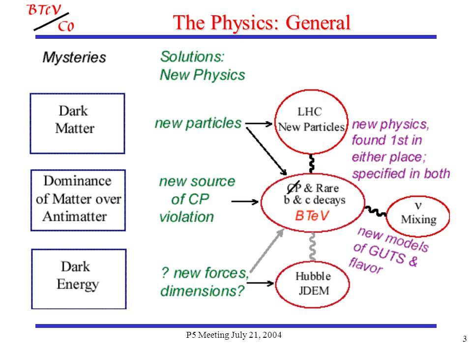 P5 Meeting July 21, 2004 34 The Rare Decay B o K* o The Rare Decay B o K* o Want to measure the polarization No flavor tagging here Define BTeV eventually overtakes LHCb