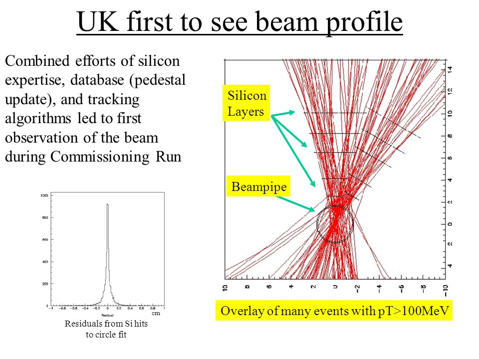 UK first to see beam profile Combined efforts of silicon expertise, database (pedestal update), and tracking algorithms led to first observation of the beam during Commissioning Run Silicon Layers Beampipe Overlay of many events with pT>100MeV Residuals from Si hits to circle fit cm