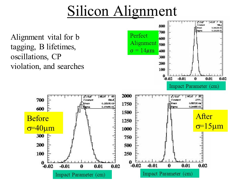 Silicon Alignment Alignment vital for b tagging, B lifetimes, oscillations, CP violation, and searches Perfect Alignment = 14 m Before =40 m After =15 m Impact Parameter (cm)