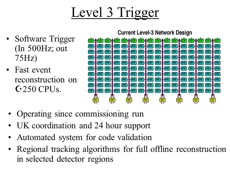 Software Trigger (In 500Hz; out 75Hz) Fast event reconstruction on 250 CPUs.