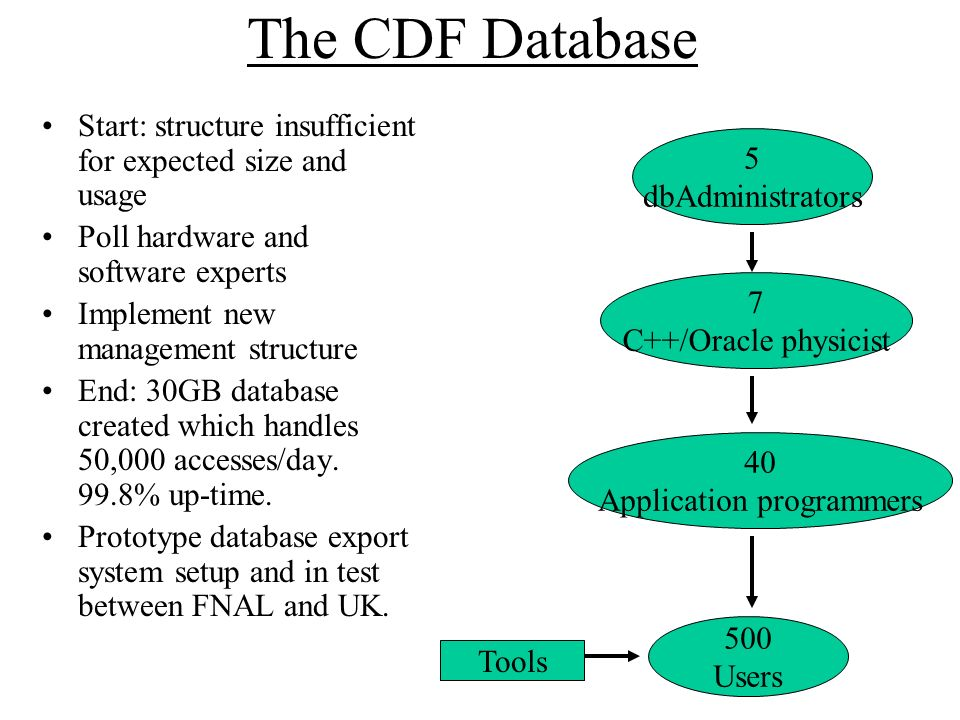 The CDF Database Start: structure insufficient for expected size and usage Poll hardware and software experts Implement new management structure End: 30GB database created which handles 50,000 accesses/day.