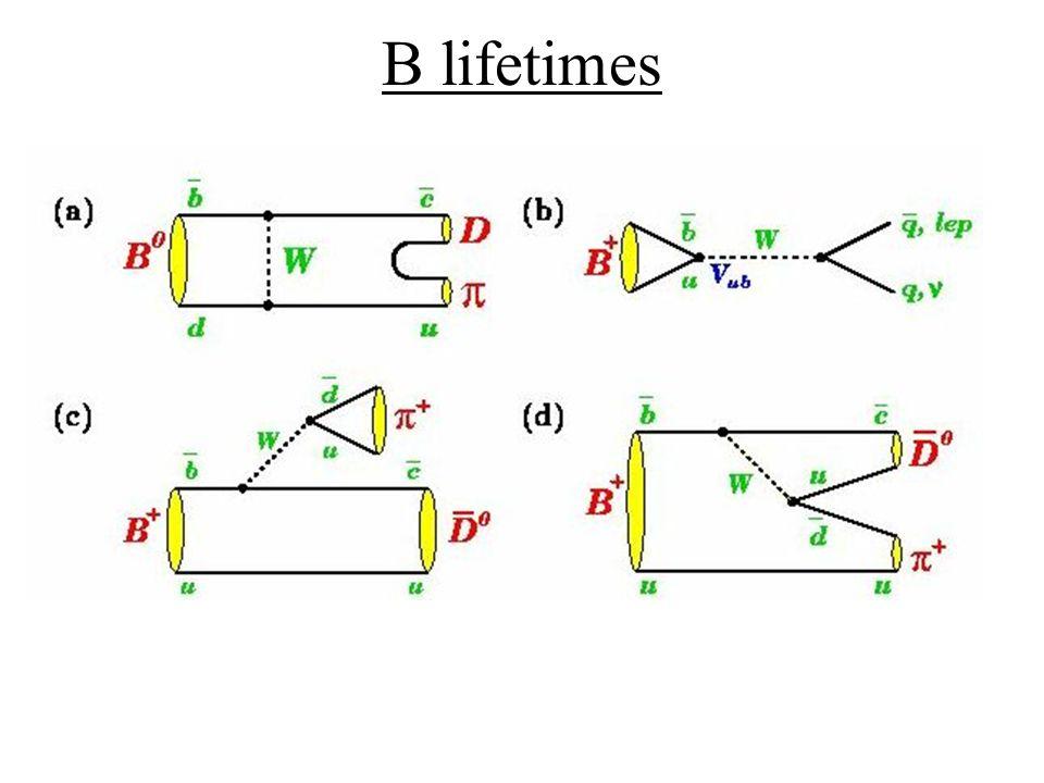 B lifetimes