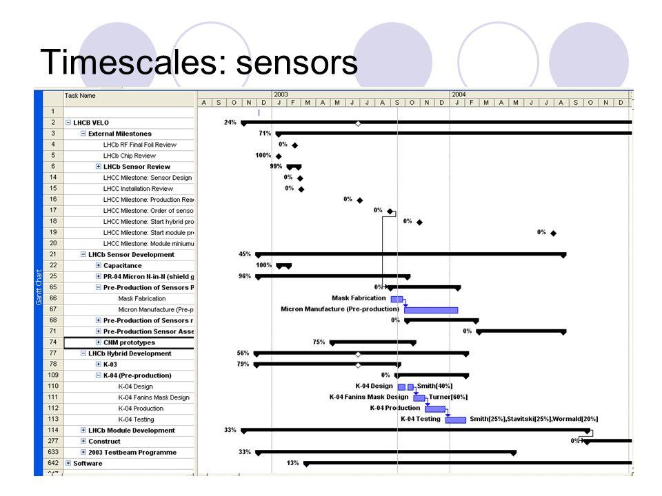 Timescales: sensors