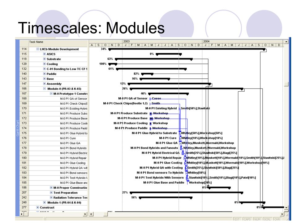 Timescales: Modules