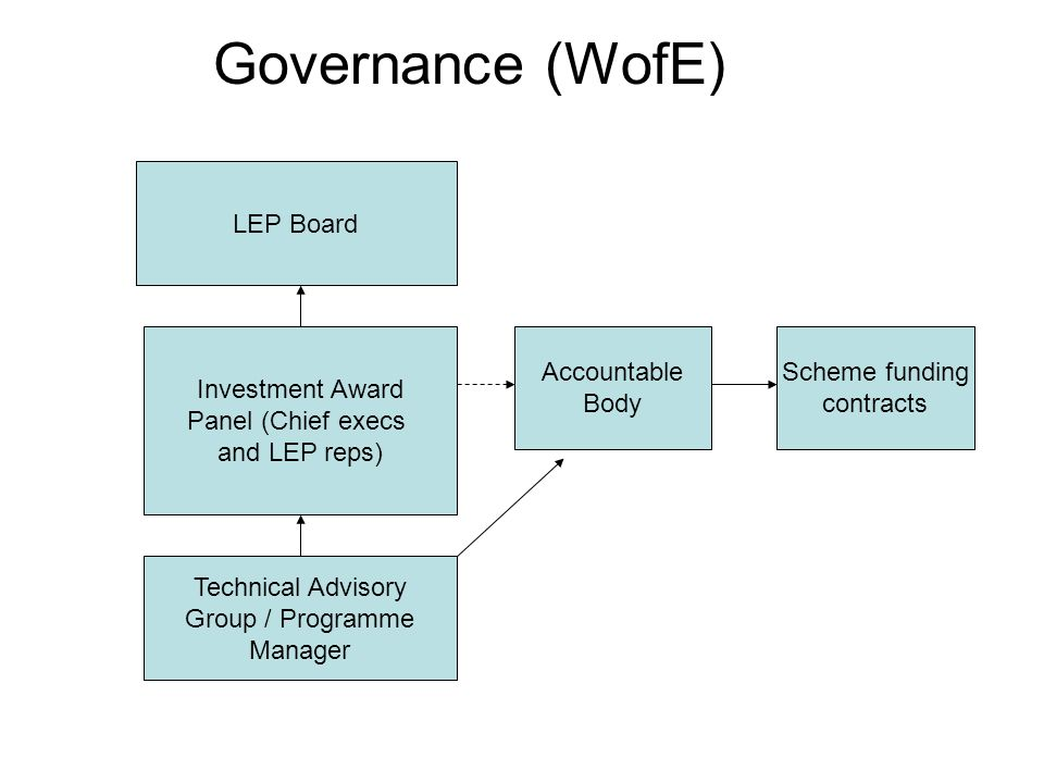 Governance (WofE) Scheme funding contracts LEP Board Accountable Body Technical Advisory Group / Programme Manager Investment Award Panel (Chief execs
