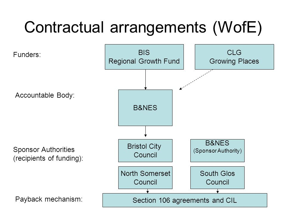 Contractual arrangements (WofE) B&NES North Somerset Council Bristol City Council South Glos Council B&NES (Sponsor Authority) BIS Regional Growth Fun
