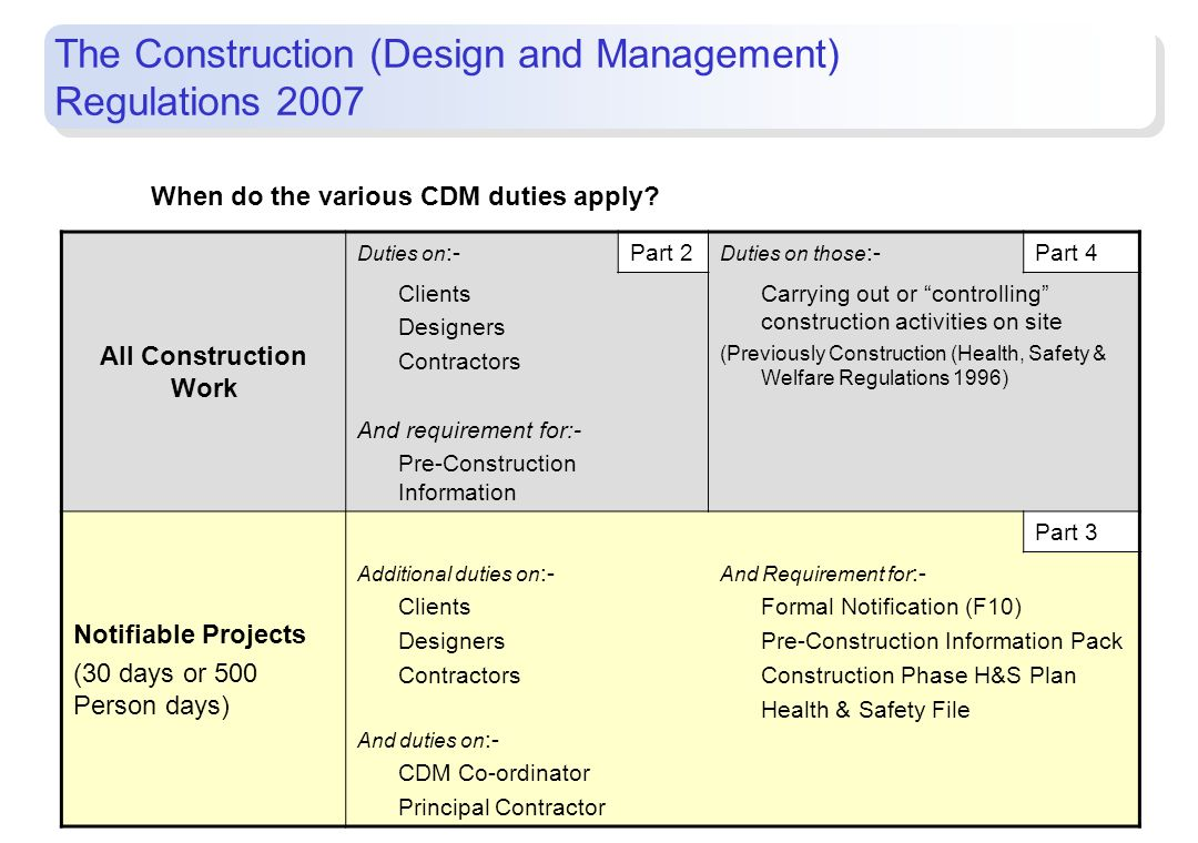 15 When do the various CDM duties apply? All Construction Work Duties on :-Part 2 Duties on those :-Part 4 Clients Designers Contractors And requireme