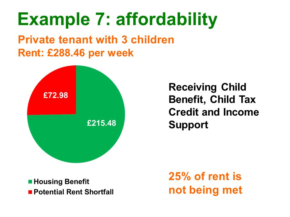 Example 7: affordability Private tenant with 3 children Rent: £288.46 per week 25% of rent is not being met Receiving Child Benefit, Child Tax Credit and Income Support