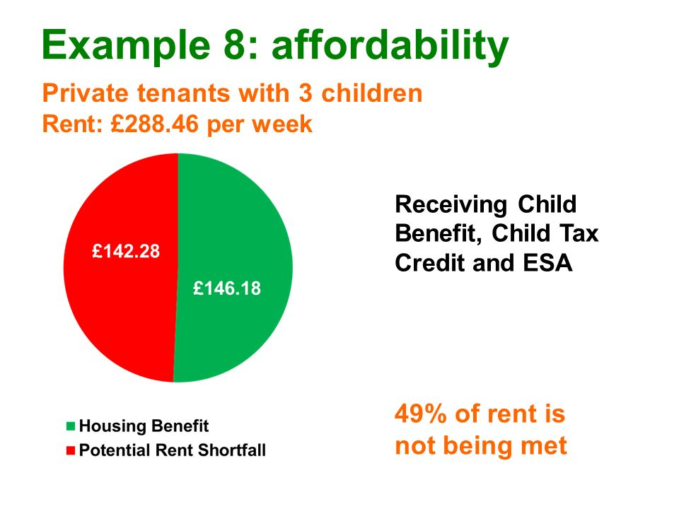 Example 8: affordability Private tenants with 3 children Rent: £288.46 per week 49% of rent is not being met Receiving Child Benefit, Child Tax Credit and ESA