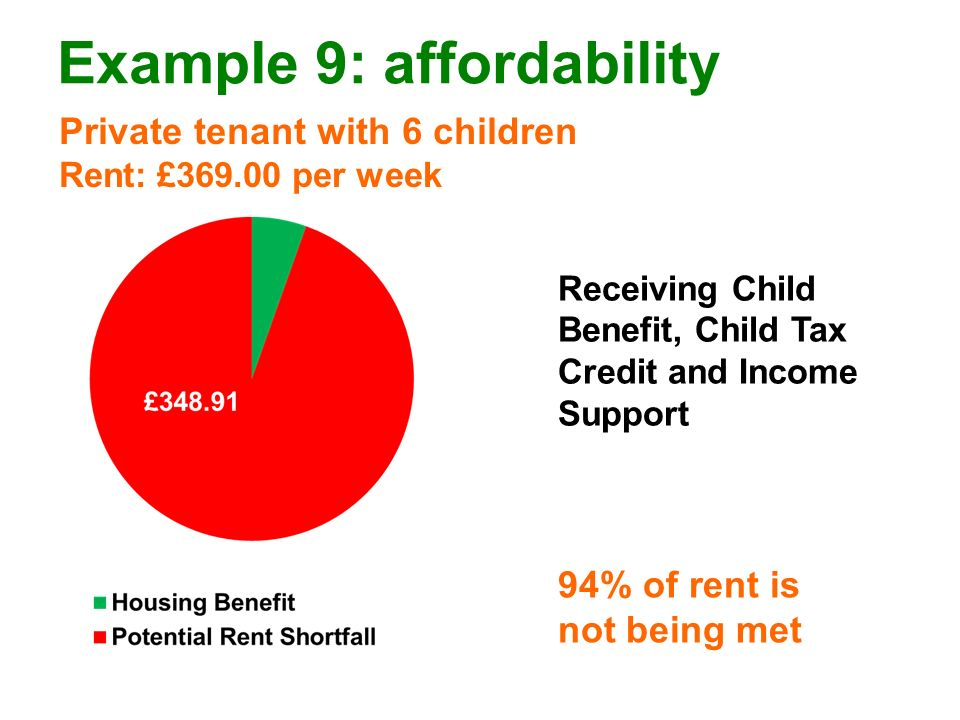 Example 9: affordability Private tenant with 6 children Rent: £369.00 per week 94% of rent is not being met Receiving Child Benefit, Child Tax Credit and Income Support