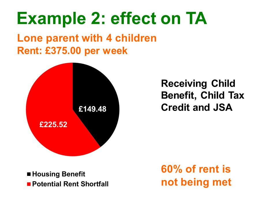 Example 2: effect on TA Lone parent with 4 children Rent: £375.00 per week 60% of rent is not being met Receiving Child Benefit, Child Tax Credit and JSA