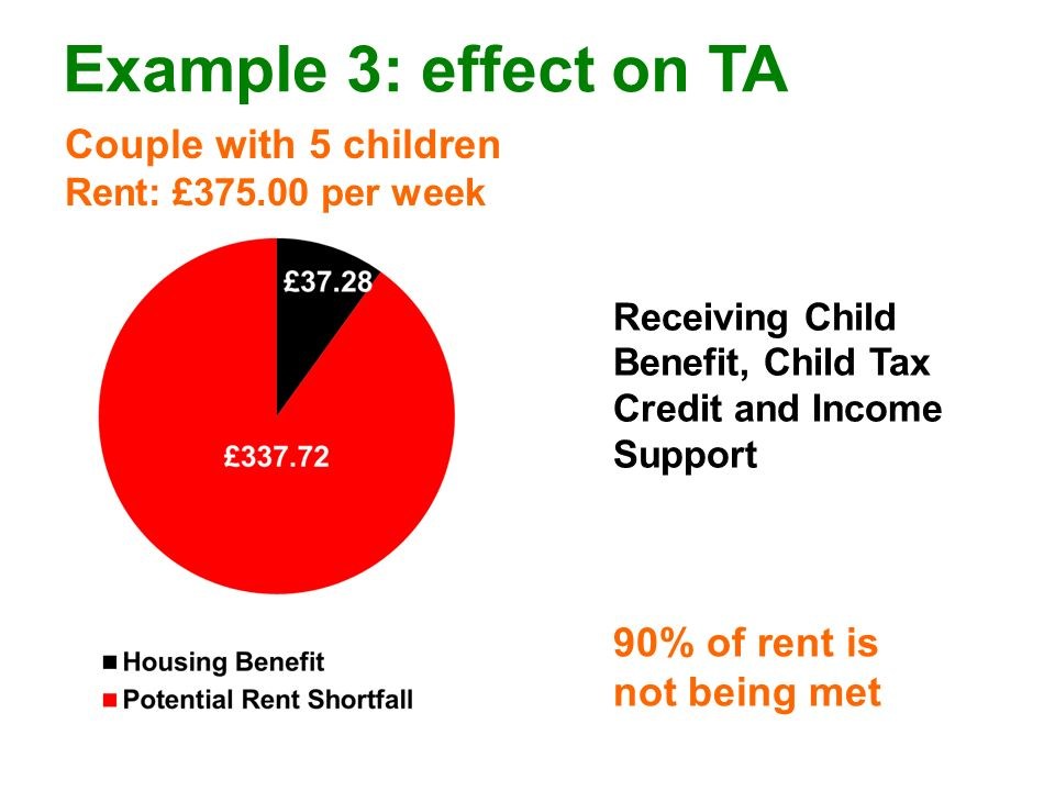 Example 3: effect on TA Couple with 5 children Rent: £375.00 per week 90% of rent is not being met Receiving Child Benefit, Child Tax Credit and Income Support