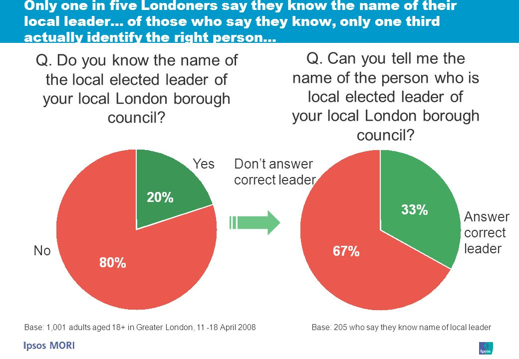 Only one in five Londoners say they know the name of their local leader… of those who say they know, only one third actually identify the right person… Q.