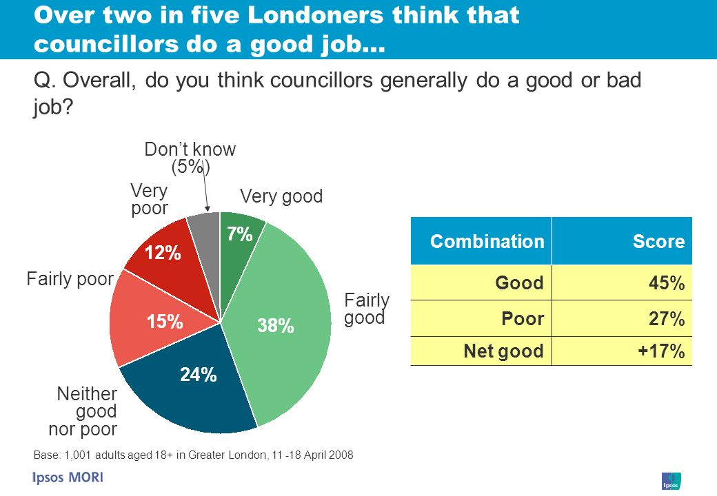 Over two in five Londoners think that councillors do a good job… CombinationScore Good45% Poor27% Net good+17% Neither good nor poor Very good Dont know (5%) Very poor Fairly good Q.